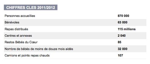 Les Restos du Coeur en chiffres (2011/2012). Restosducoeur.org