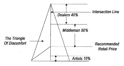 Diagram of The Aboriginal Art Trade by Richard Bell