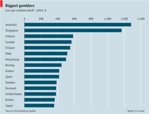 Chart of the Gamblers - The Economist
